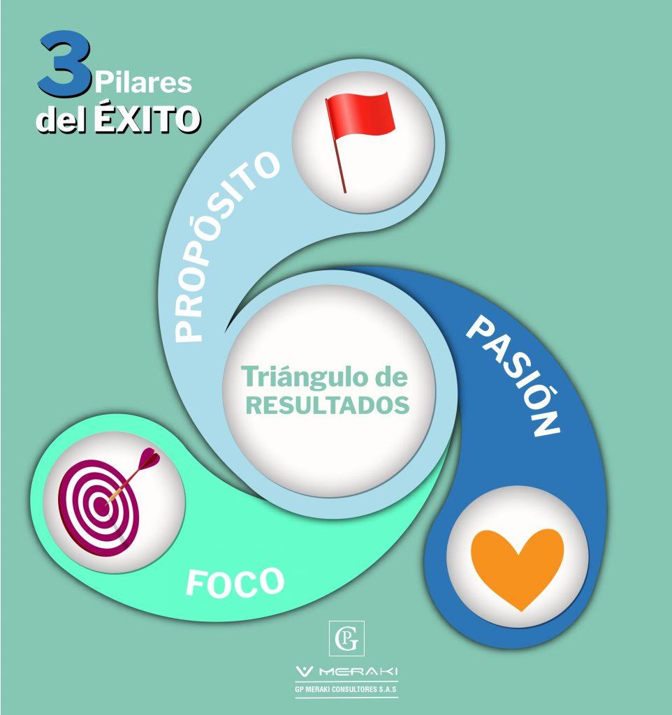 3 pilares del éxito